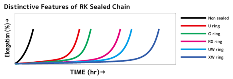RK Sealed Chain Chart