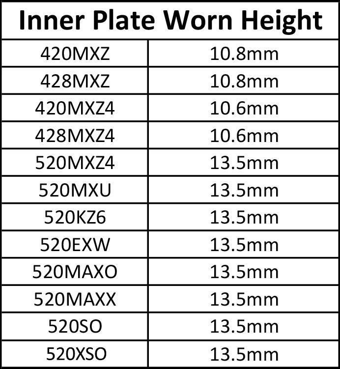 PlateWear